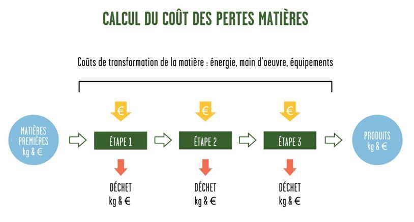 Calcul coût pertes matières