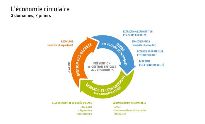 Les piliers de l'économie circulaire. Voir descriptif détaillé ci-dessus