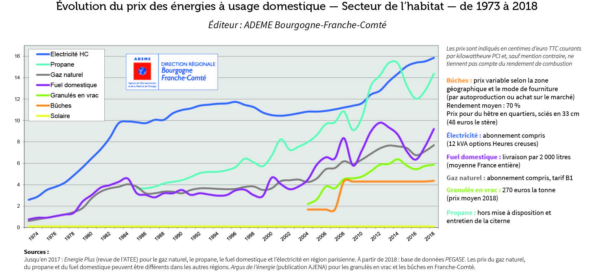 graphique de énergies en 2019