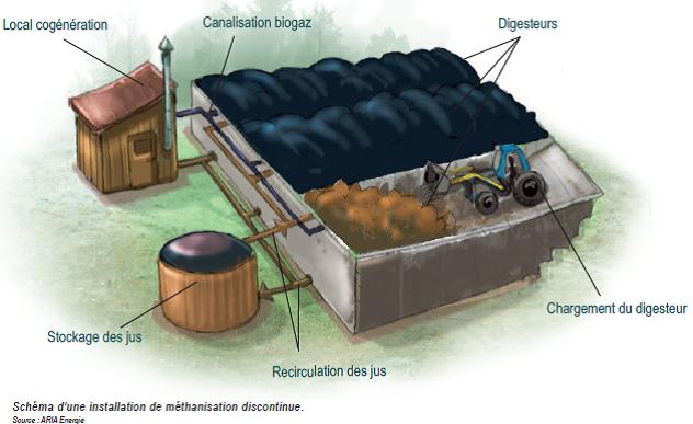 Méthanisation silo