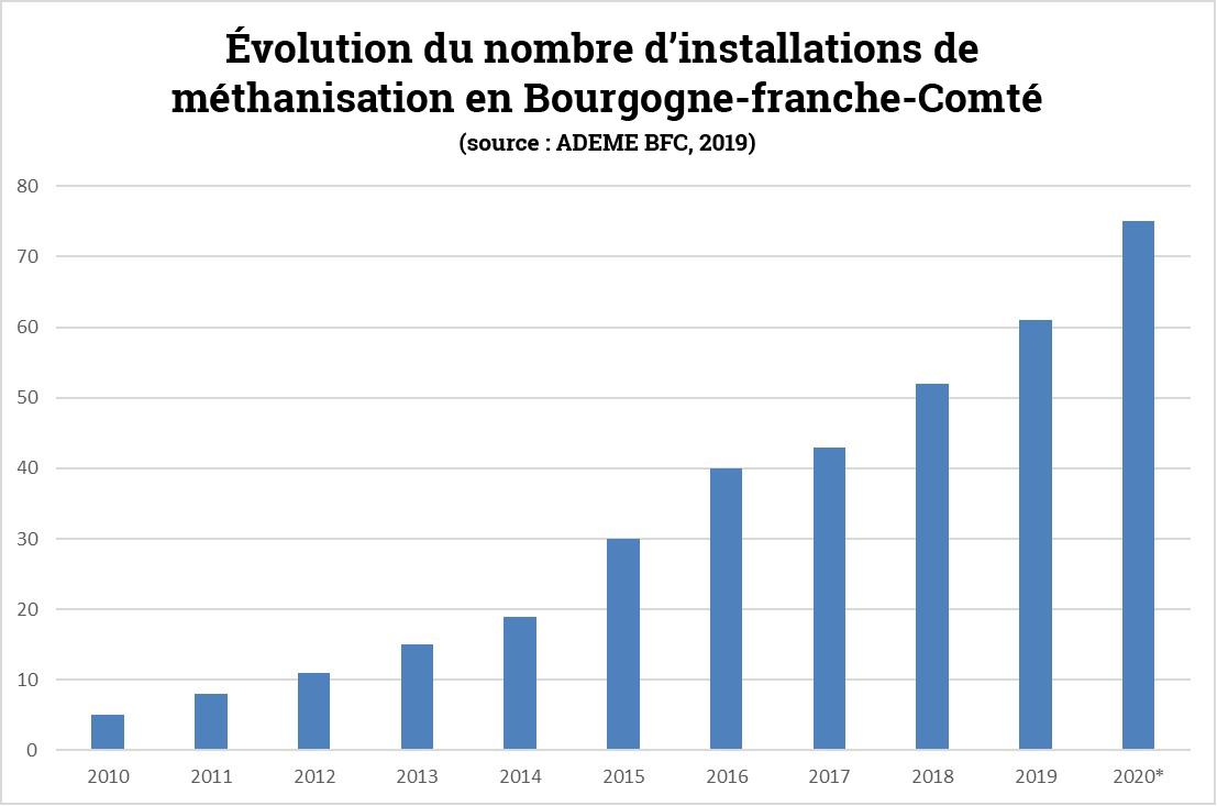 Schéma de la méthanisation : évolution du nombre d'installations de 2010 à 2020