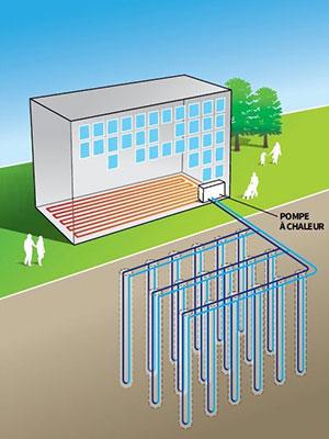 Pompe à chaleur sur champs de sondes géothermiques (nouvelle fenêtre)