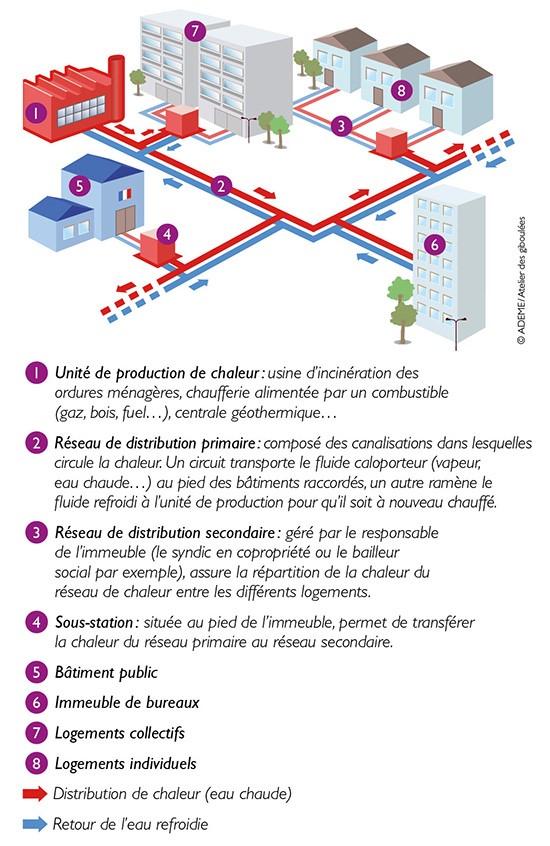 Schéma de principe d'un réseau de chaleur
