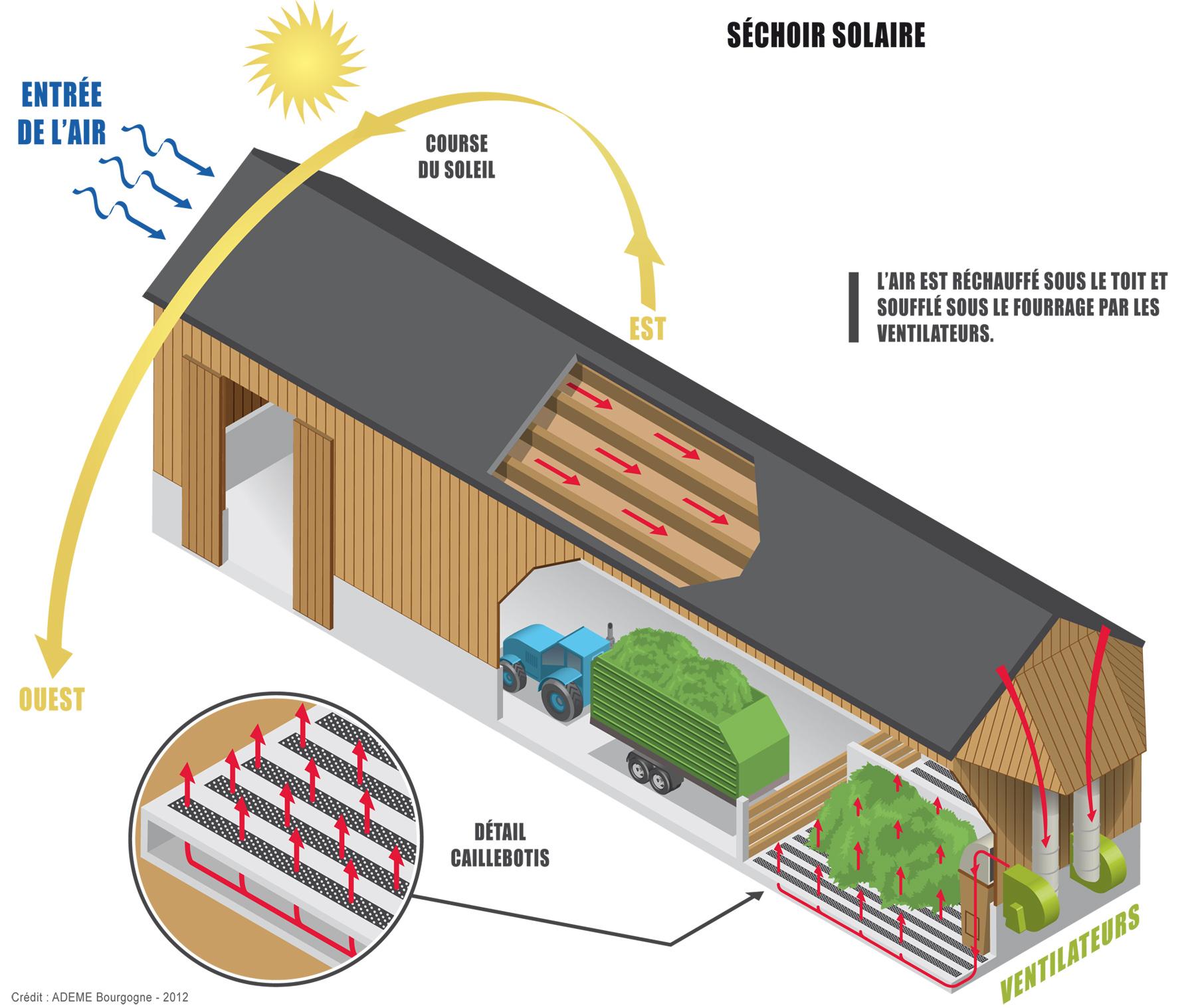 Schéma de principe du séchage solaire de fourrage